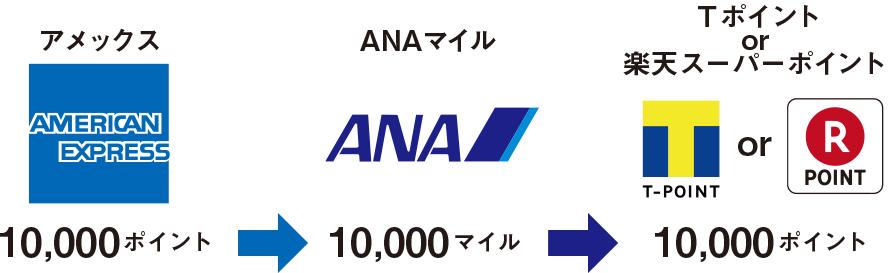 アメックス→ANAマイル→Tポイント楽天スーパーポイント